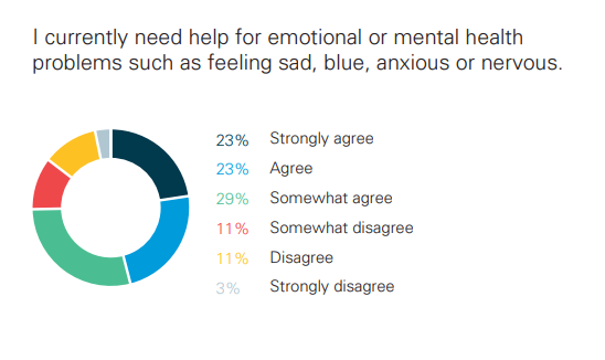 75% of college students to some extend need help mentally or emotionally