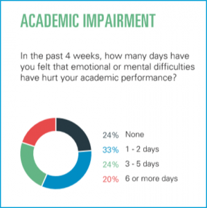 Emotional or mental difficulties can hurt academic performance